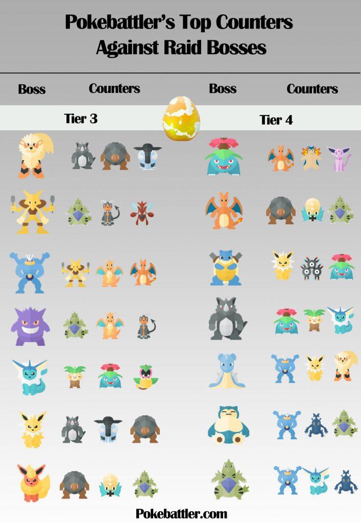 Pokémon GO Raid-Bosses-Infographic-1