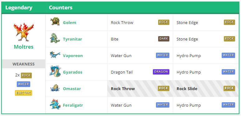 Pokémon GO Lavados Konter Tabelle