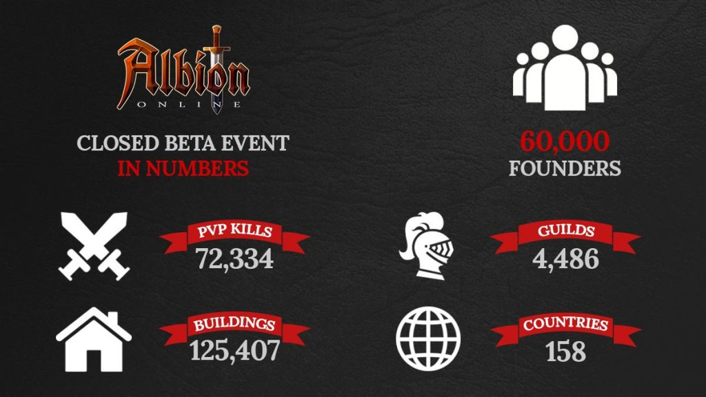 Statistiken der Closed Beta