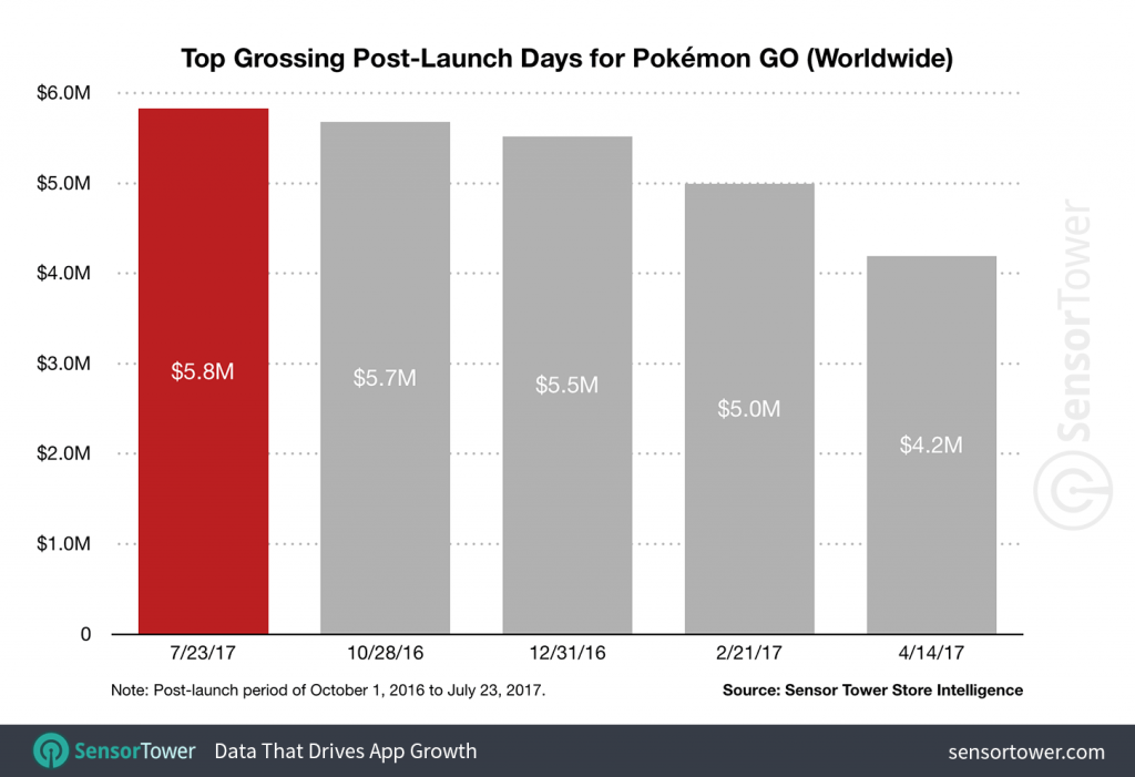 pokemon-go-legendary-revenue