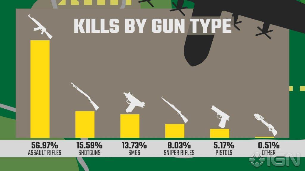 PUBG Waffen beliebt