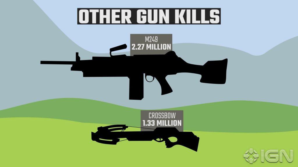 PUBG andere Waffen
