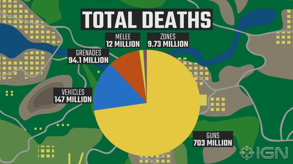 PUBG die meisten Tode
