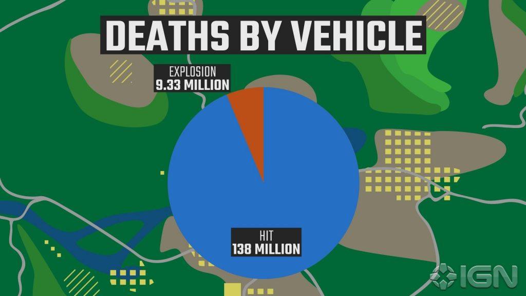PUBG Fahrzeug-Tode