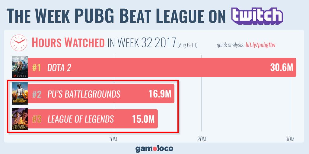 PUBG Twitch Zuschauer Rekord LoL Dota 2