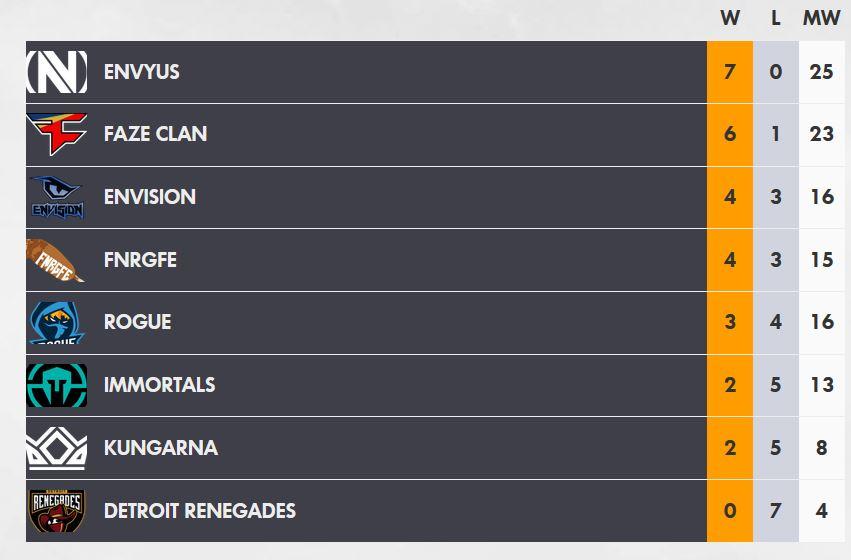 Overwatch Contenders Season 1 Qualifiers results Northamerica