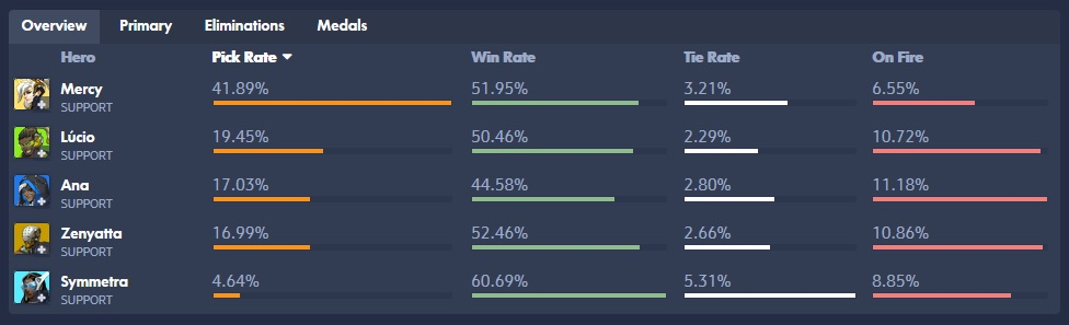Overwatch Supporter Pick Rate Mercy