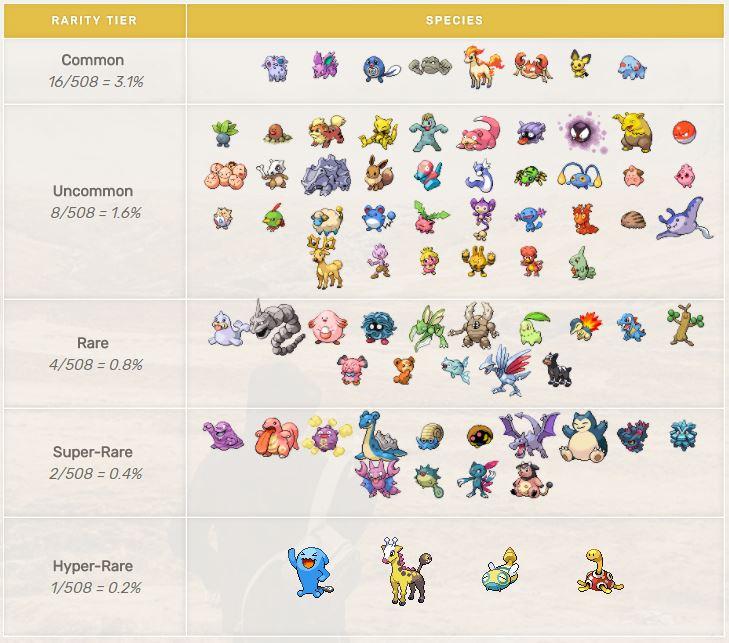 Pokémon GO Seltenheitstabelle neu