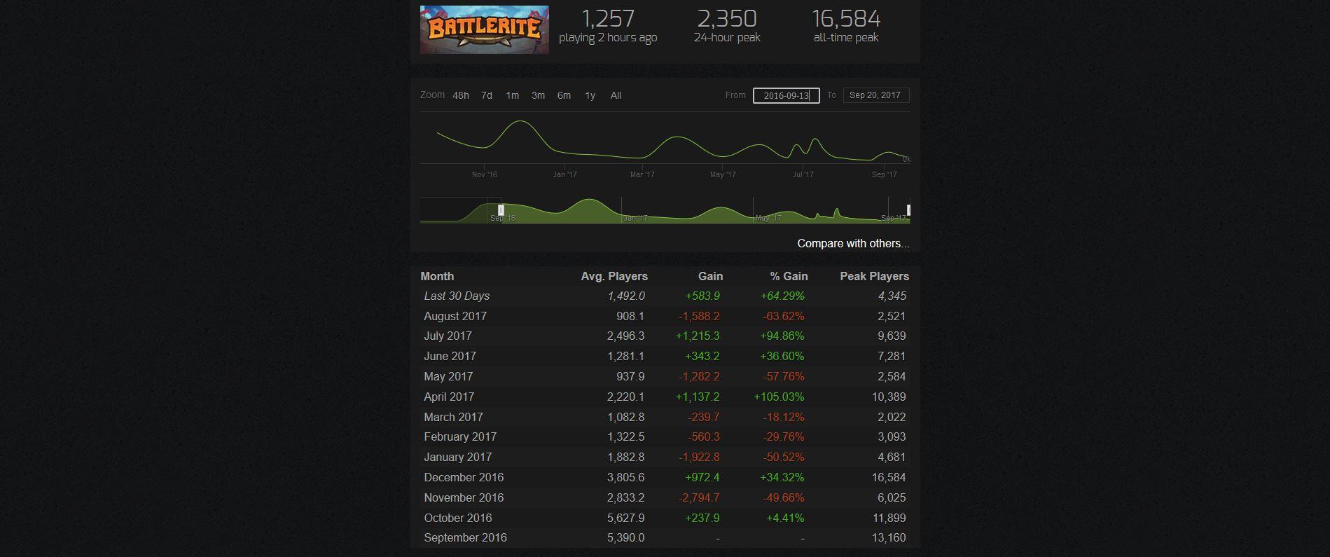 battlerite-chart