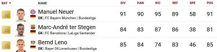 Fifa 18 Ultimate Team Bundesliga Die Besten Spieler Für Euren Kader