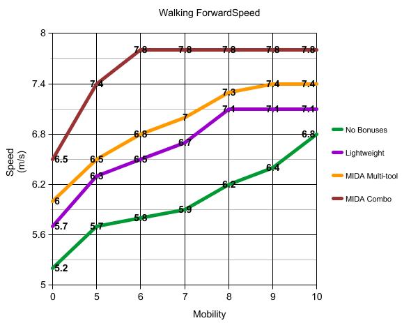 Graph_Gehgeschwindigkeit