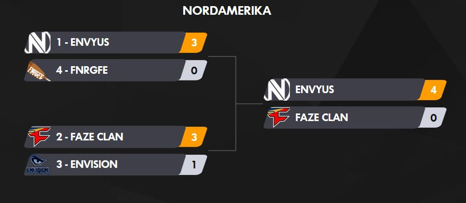 Overwatch COntenders Finals Results NA