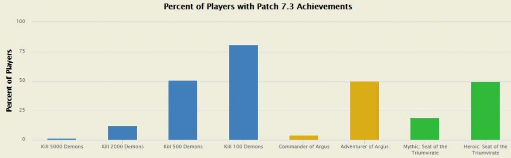 WoW Argus Achievements 1