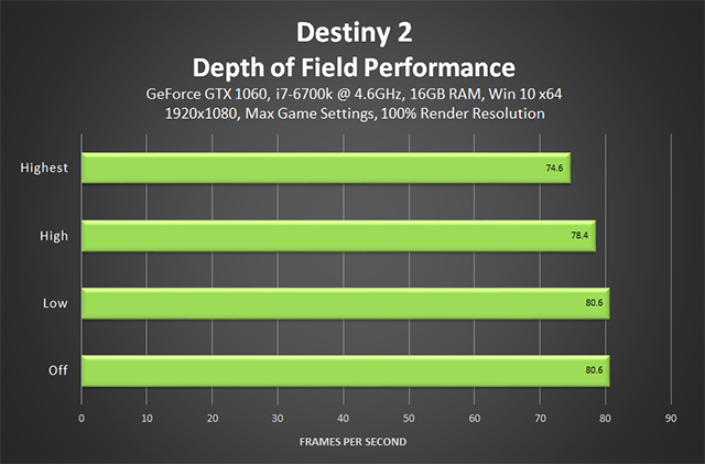 destiny-2-depth-of-field-performance-640px