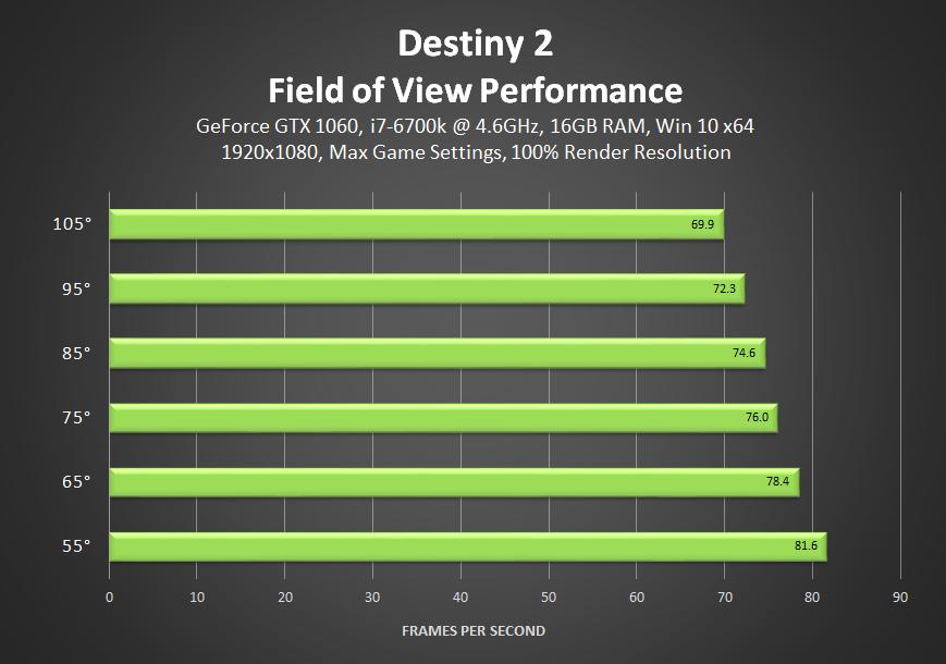 destiny-2-field-of-view-performance