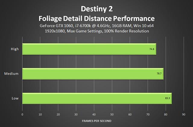 destiny-2-foliage-detail-distance-performance-640px