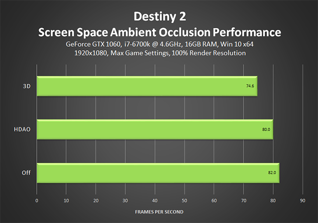 destiny-2-screen-space-ambient-occlusion-performance-640px