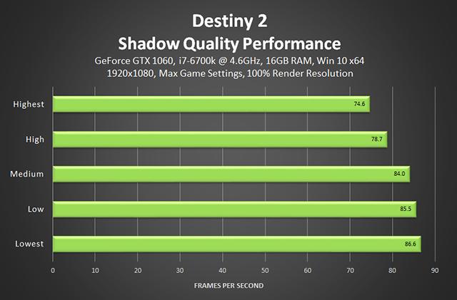 destiny-2-shadow-quality-performance-640px