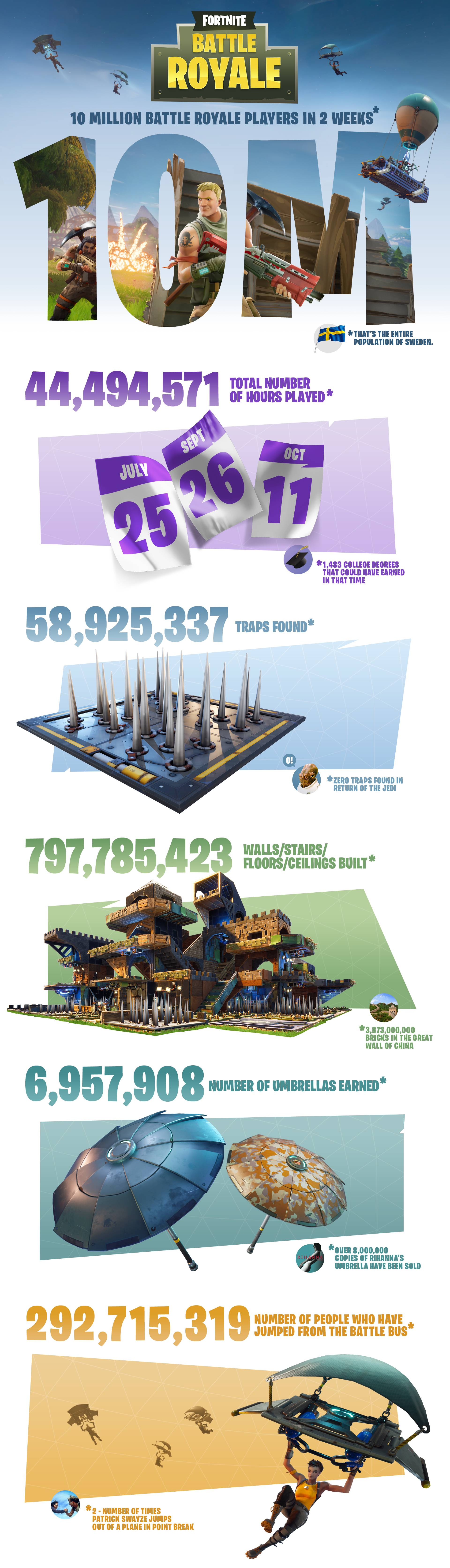 fortniteinfographic