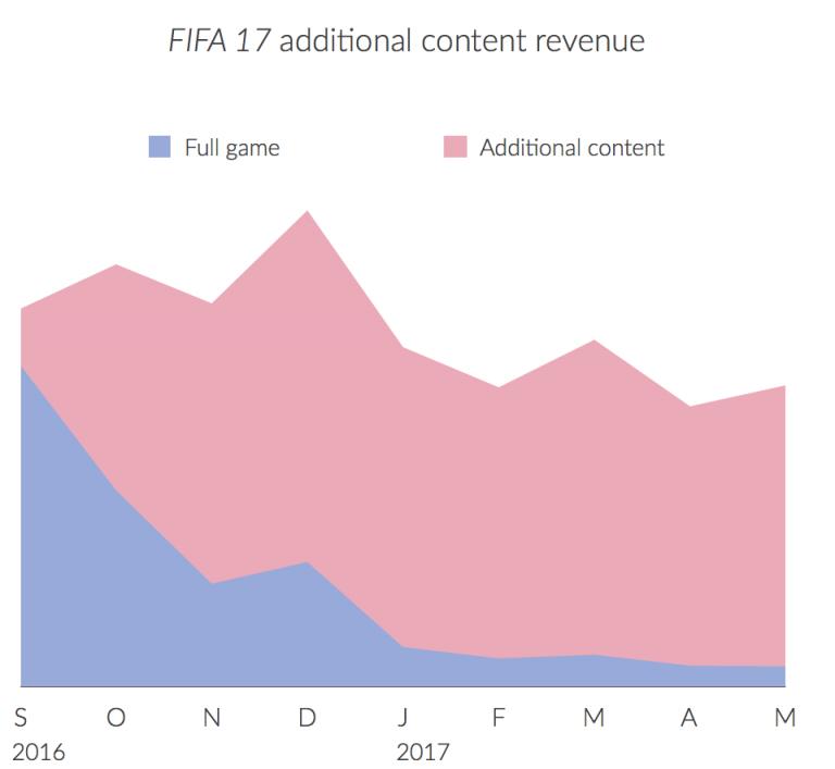FIFA-17-Einnahmen