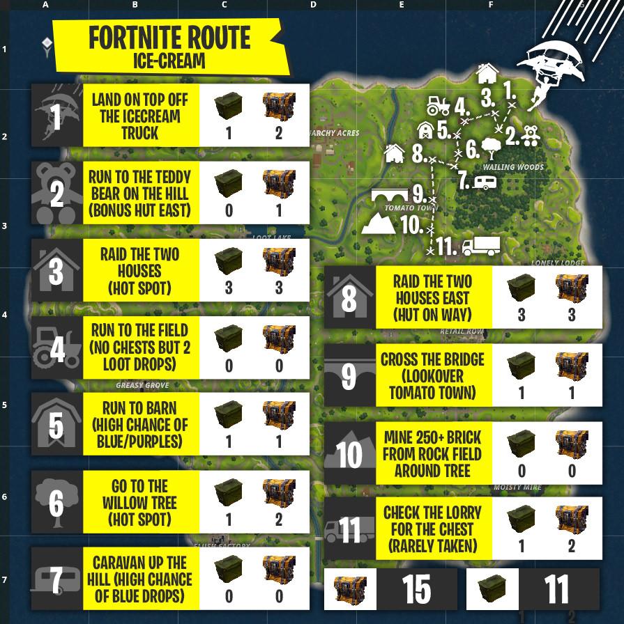 fortnite-beste-route