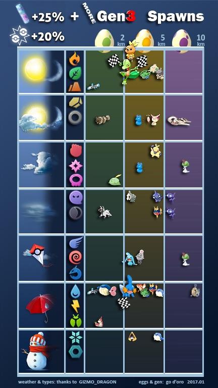 Pokémon GO Gen 3 Eier