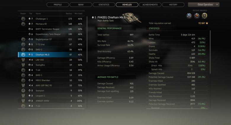 Dossier Armored Warfare