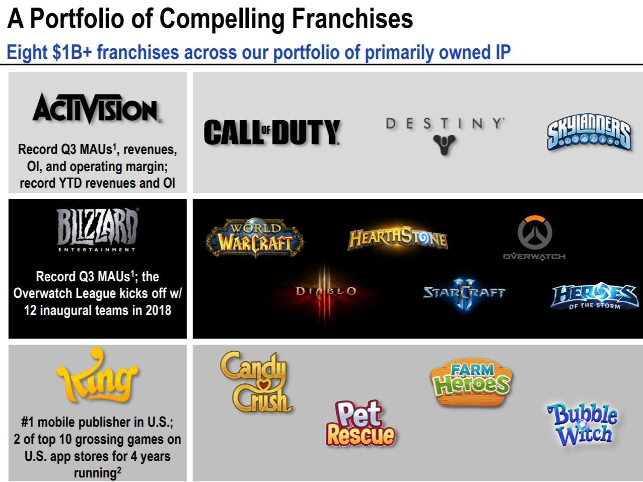 Blizzard-Franchise