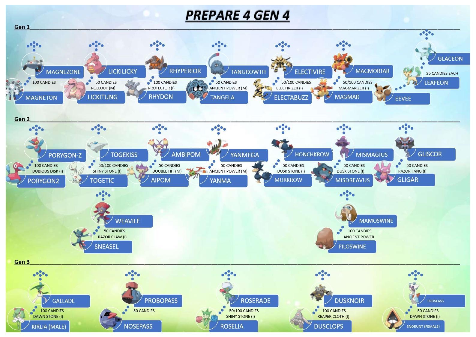 Pokémon GO Gen 4 Entwicklungen Grafik