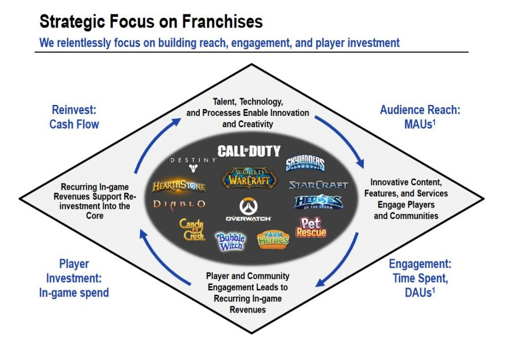 Activision Blizzard Strategic Focus on Franchises