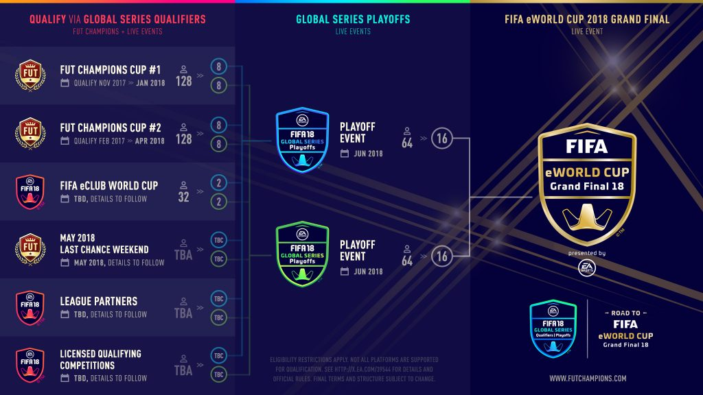 fifa-18-global-series
