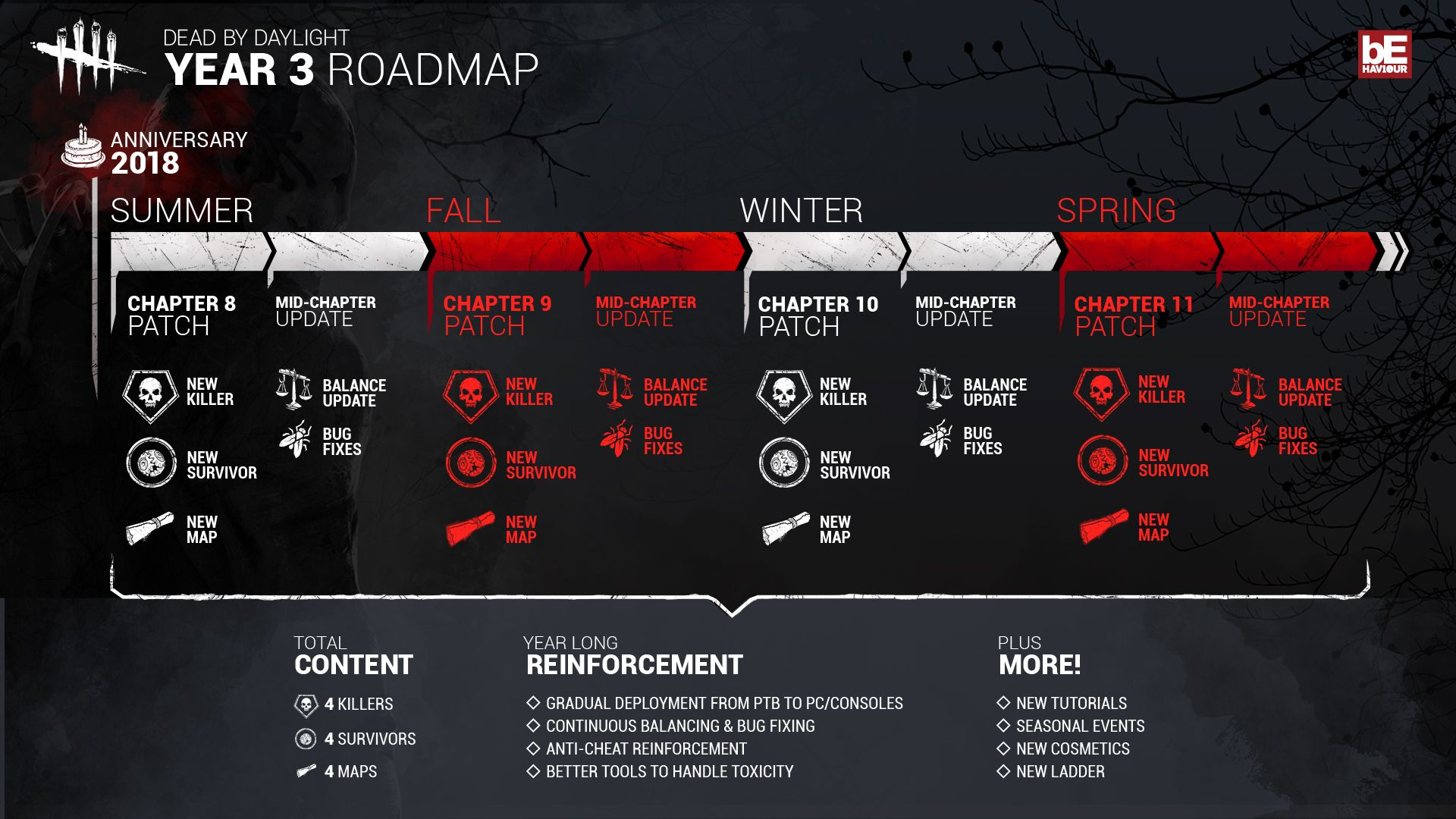 Dead by Daylight Roadmap 2018