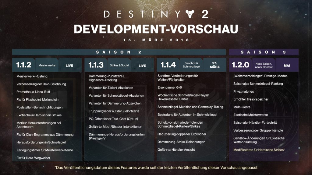 Destiny 2 Roadmap v3