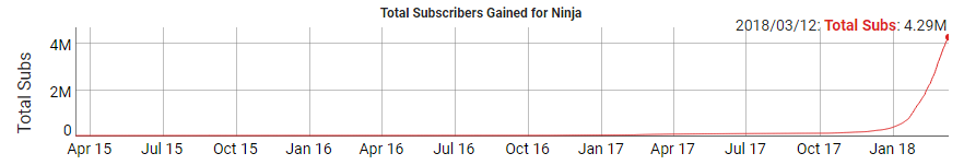 Fortnite Ninja YT Stats