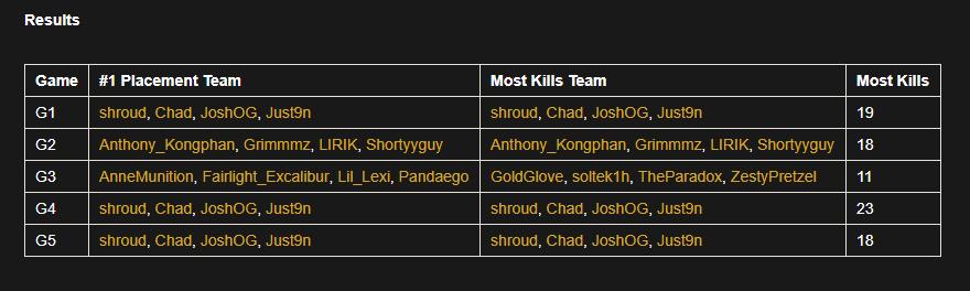PUBG Kill Bounty Turnier