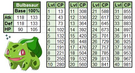 Pokémon GO Bisasam WP Chart