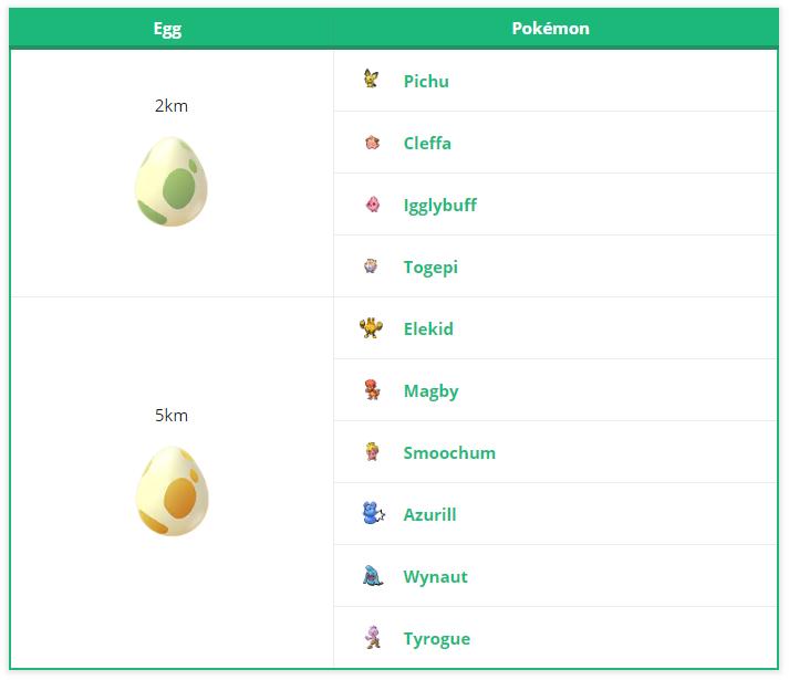 Pokémon GO Exklusiv Eier