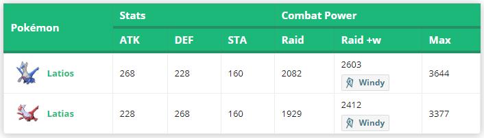 Pokémon GO Latios Latias Tabelle