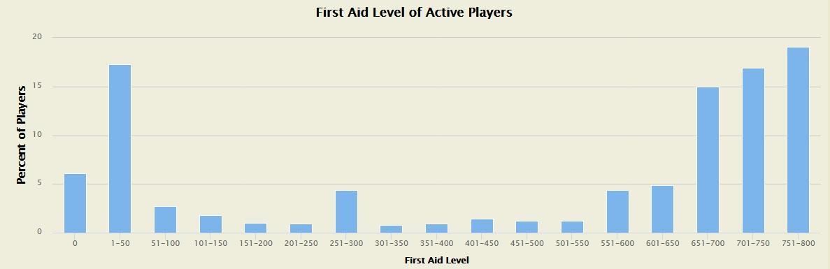 WoW First Aid MMOchampion poll