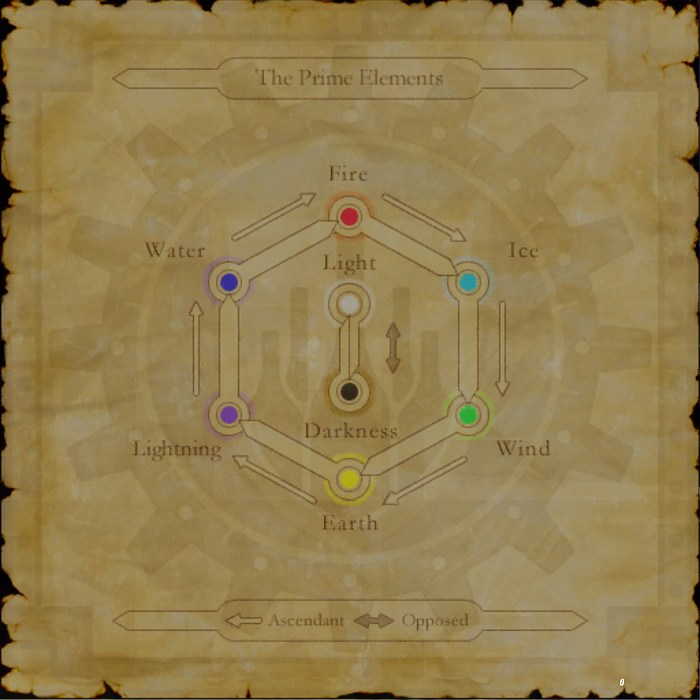 final fantasy xi elemental wheel