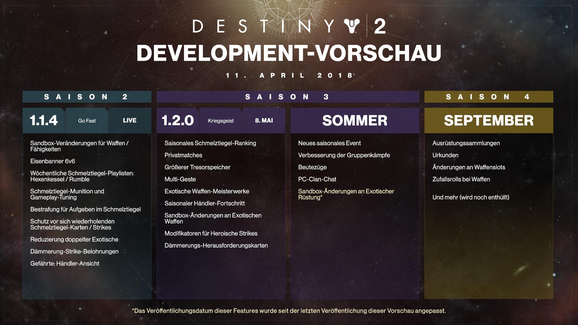 Bildergebnis für destiny 2 roadmap