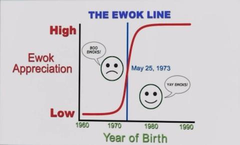 Ewok-Line