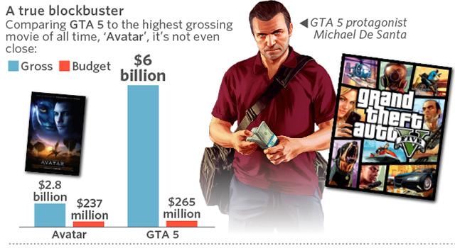 GTA 5 Avatar Vergleich