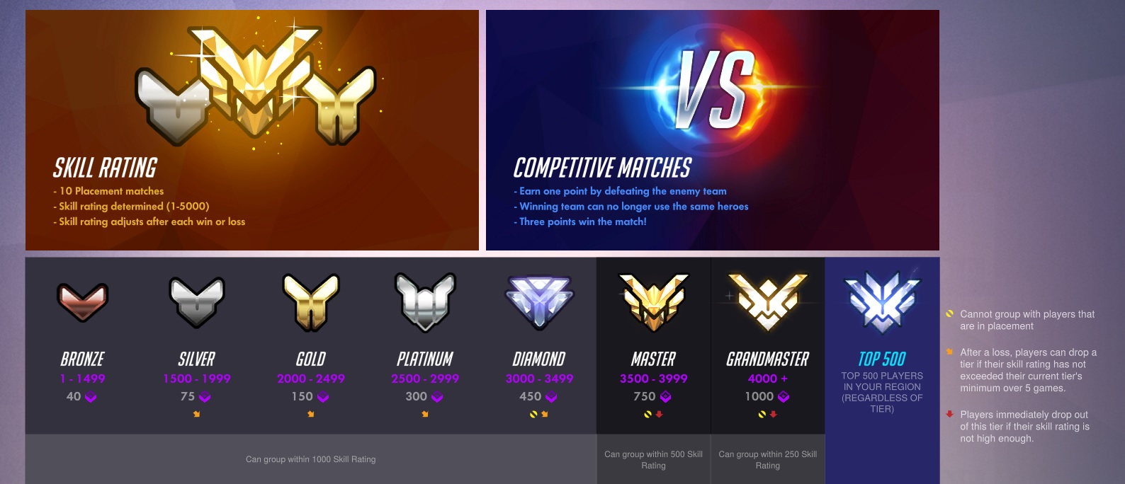 Overwatch Comp 6v6 ranks