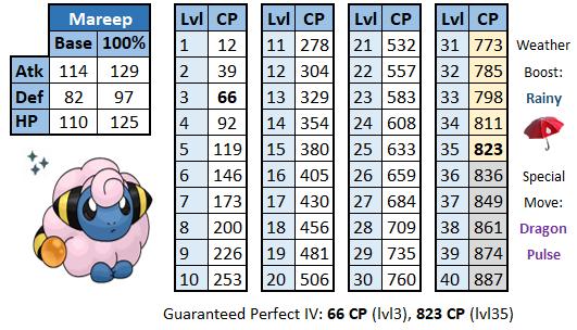 Pokémon GO Voltilamm WP Chart
