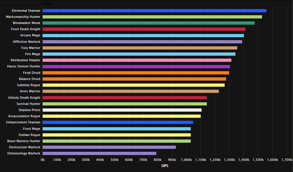 Ketink Trileris Smegenys Wow Legion 7 2 5 Dps Rankings Dovizburosu Org