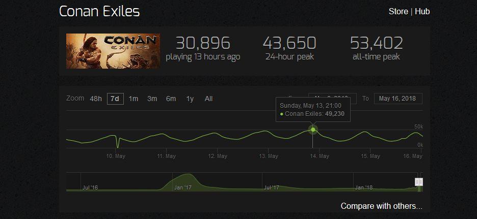 Conan Exiles Steamcharts