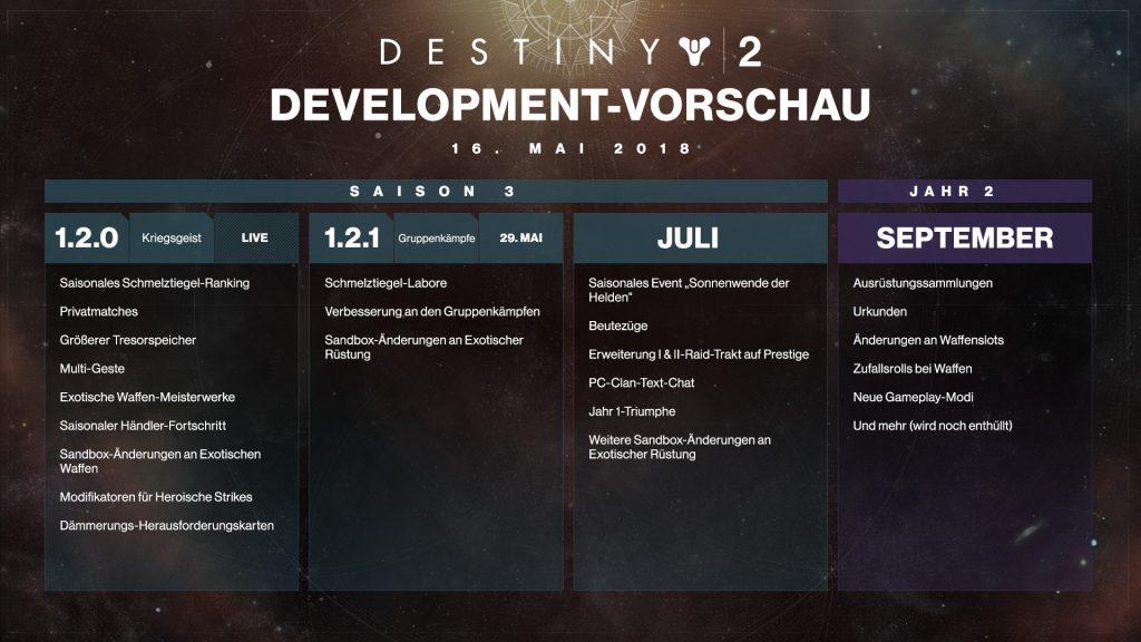 Destiny 2 dev_roadmap_Mai18DE