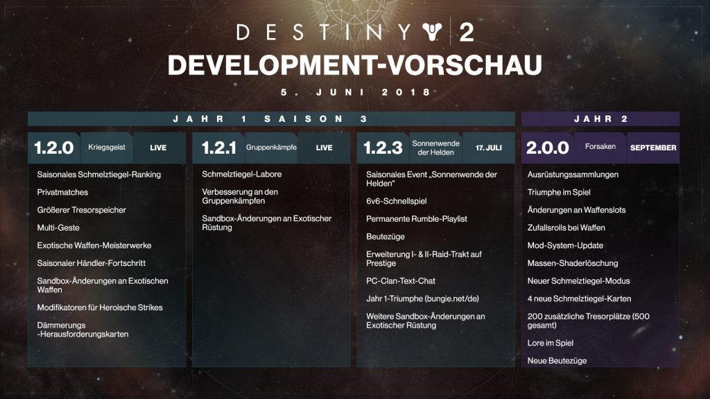 Destiny 2 Roadmap Juni 2018