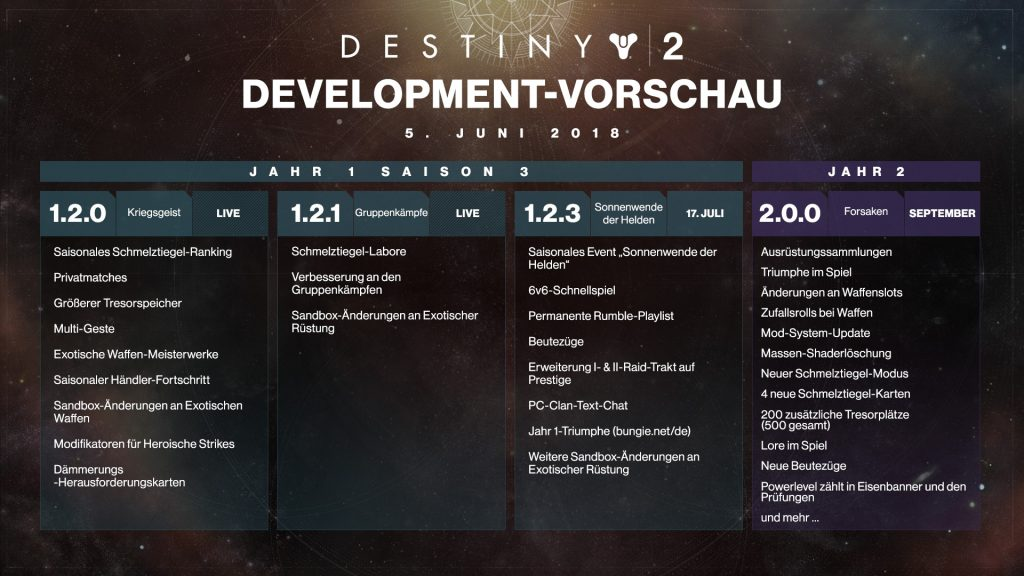 Destiny 2 Roadmap Juni V2